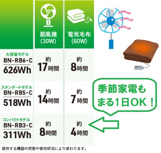 ポータブル電源JVC扇風機・電気毛布